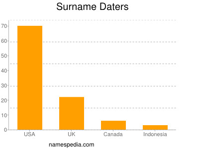 Surname Daters