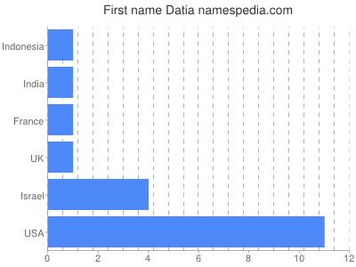 Given name Datia