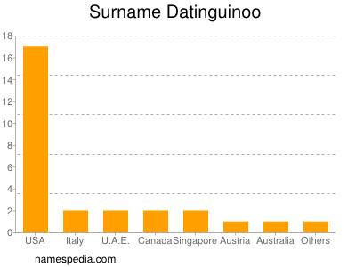 Surname Datinguinoo