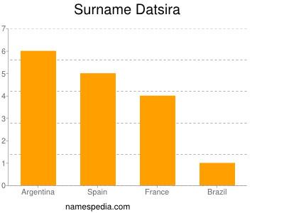 Surname Datsira