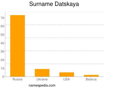 Surname Datskaya