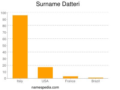 Surname Datteri