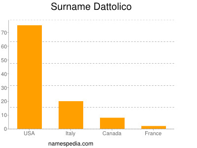 Surname Dattolico