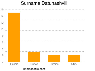 Surname Datunashvili