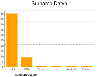 Surname Datye