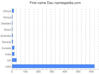 Given name Dau