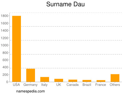 Surname Dau