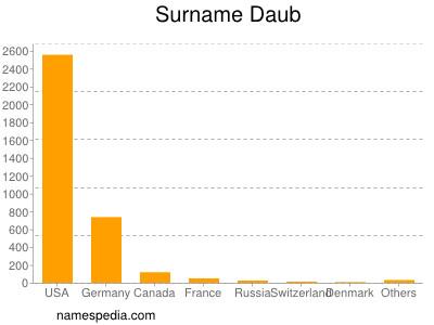 Surname Daub