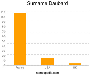Surname Daubard