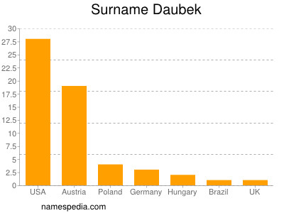 Surname Daubek