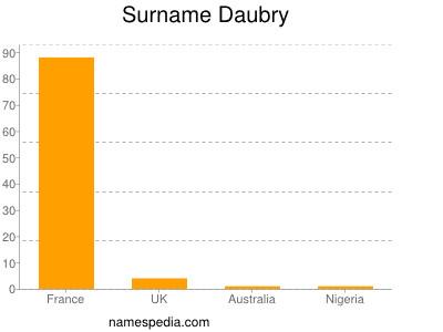 Surname Daubry