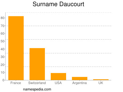 Surname Daucourt