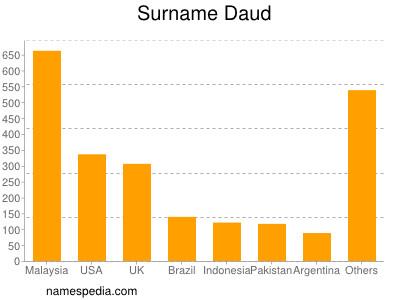 Surname Daud
