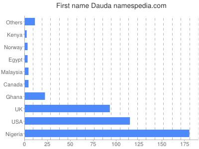 Given name Dauda