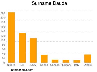 Surname Dauda