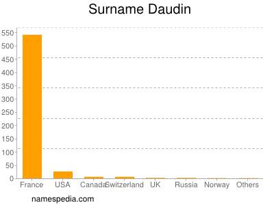 Surname Daudin