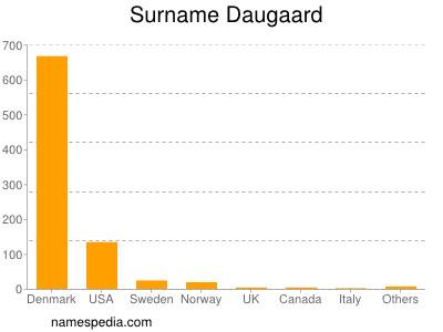 Surname Daugaard