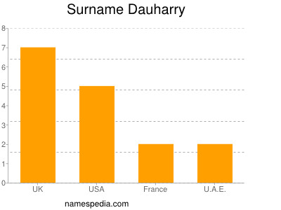 Surname Dauharry