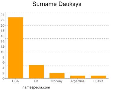 Surname Dauksys