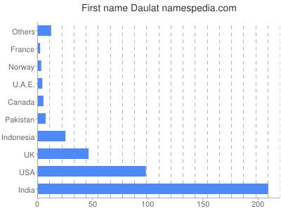 Given name Daulat