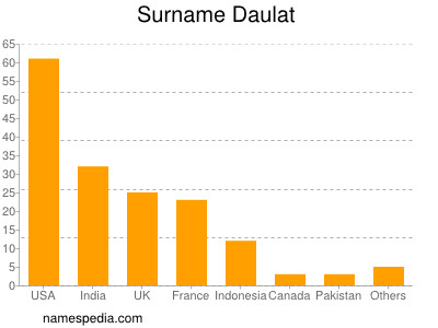 Surname Daulat