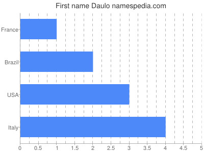 Given name Daulo