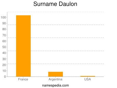 Surname Daulon