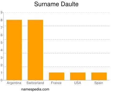 Surname Daulte