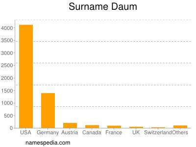 Surname Daum