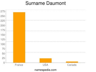 Surname Daumont