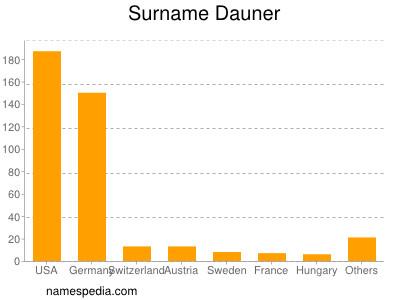 Surname Dauner
