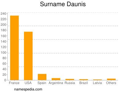 Surname Daunis