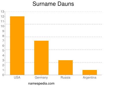 Surname Dauns