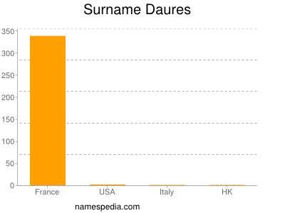 Surname Daures