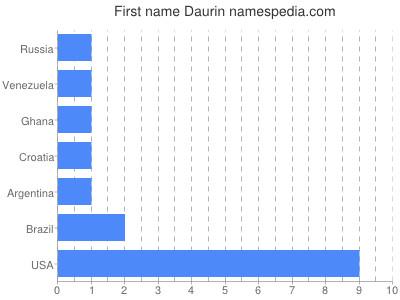 Given name Daurin
