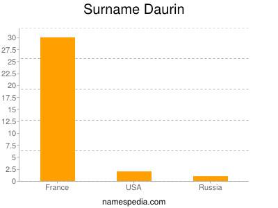Surname Daurin