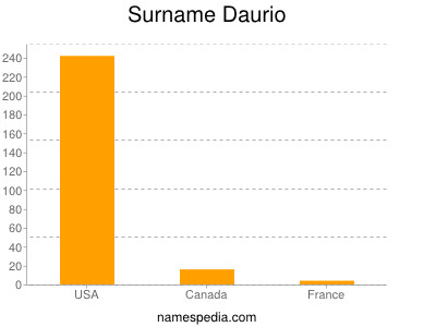 Surname Daurio