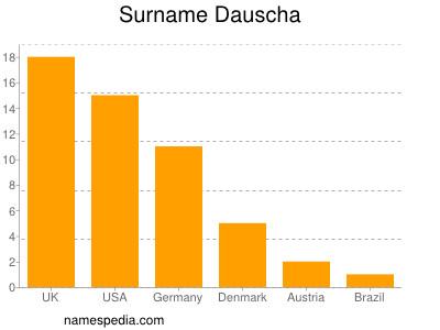 Surname Dauscha