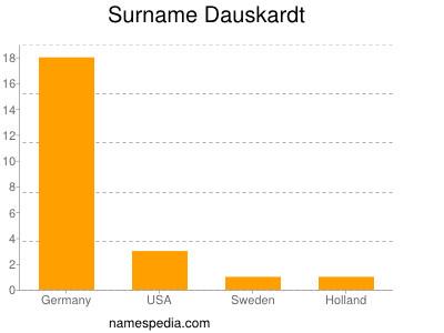 Surname Dauskardt