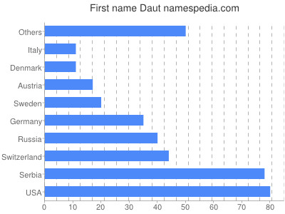 Given name Daut