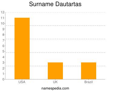 Surname Dautartas