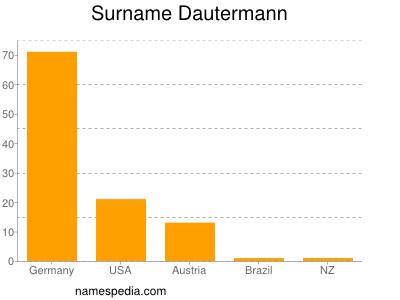 Surname Dautermann