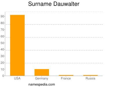 Surname Dauwalter