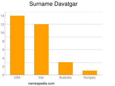Surname Davatgar