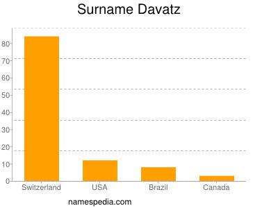 Surname Davatz