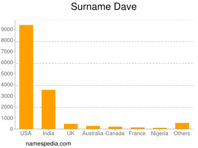 Surname Dave