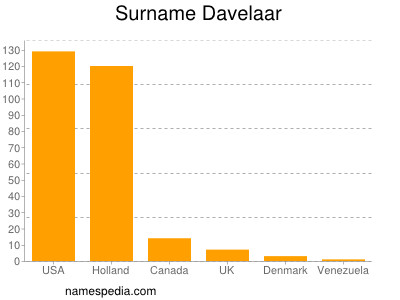 Surname Davelaar