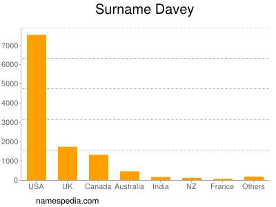 Surname Davey
