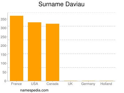 Surname Daviau