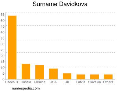 Surname Davidkova